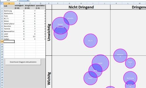 Eisenhower Diagramm in Excel